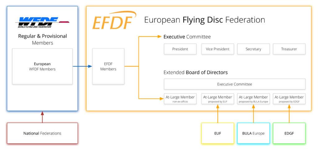 EFDF structure